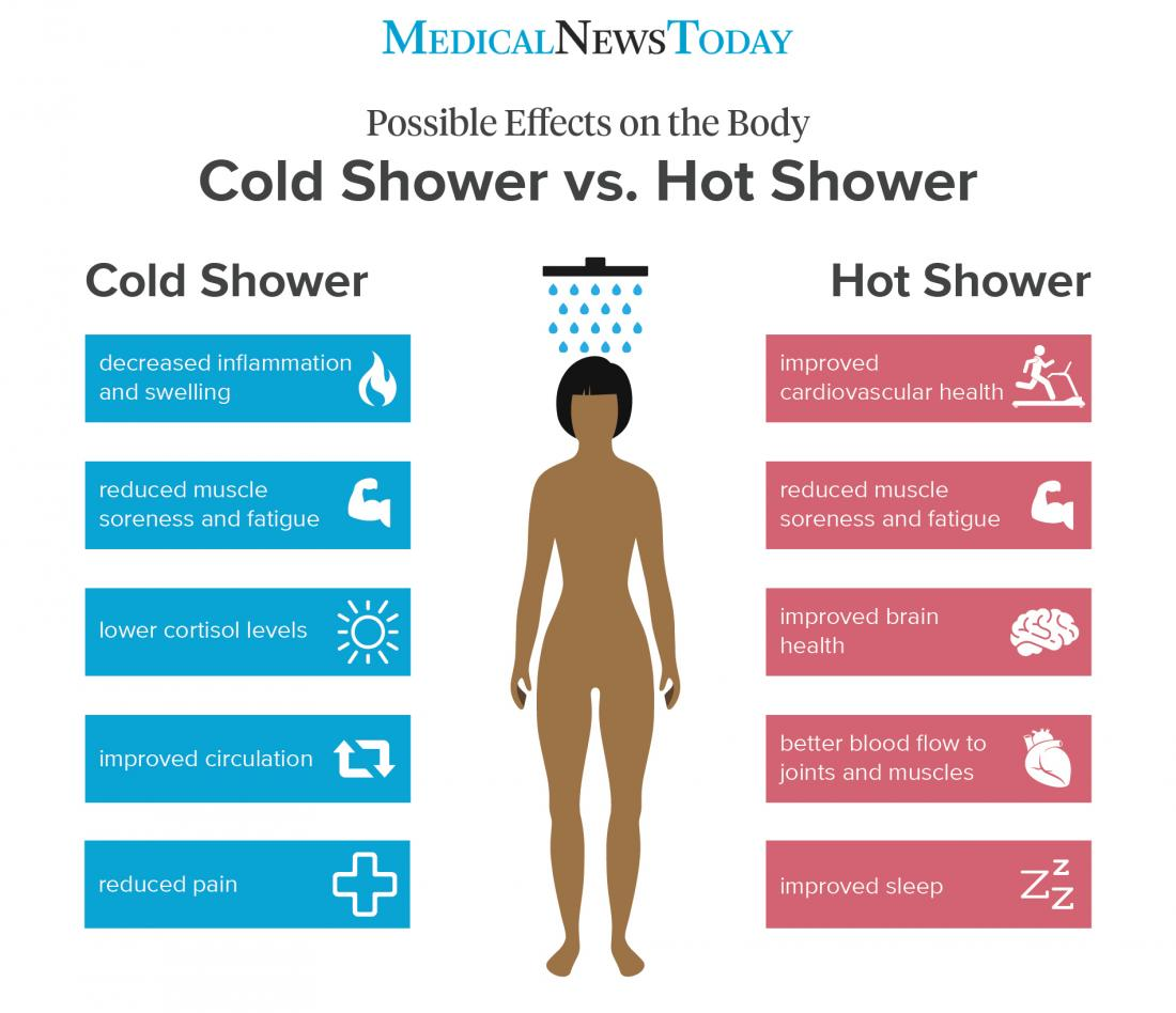 an infographic showing the the possible effects on the body of cold showers and hot showers